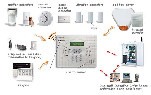 Alarm Systems For The Home